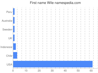 Given name Wile