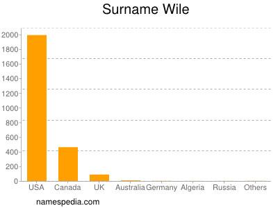 Surname Wile