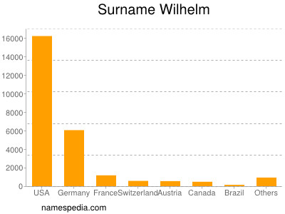 Surname Wilhelm