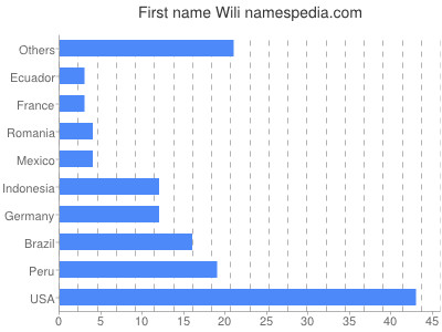 Given name Wili
