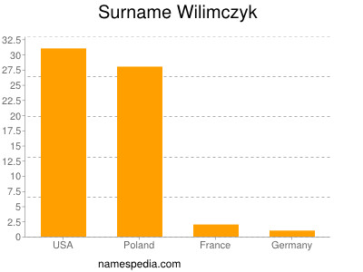 Surname Wilimczyk