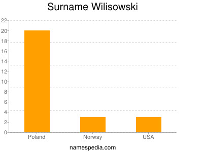 Surname Wilisowski
