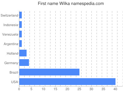 Given name Wilka