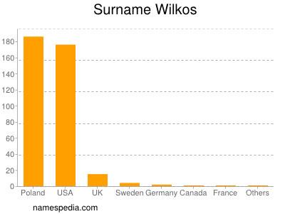 Surname Wilkos