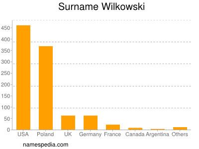 Surname Wilkowski