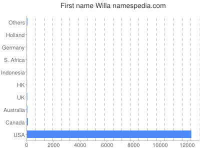 Given name Willa