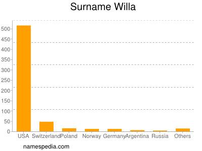 Surname Willa