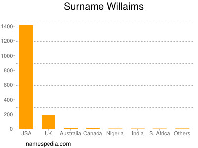 Surname Willaims