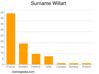Surname Willart