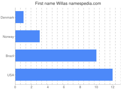 Given name Willas