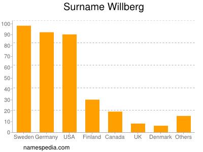 Surname Willberg