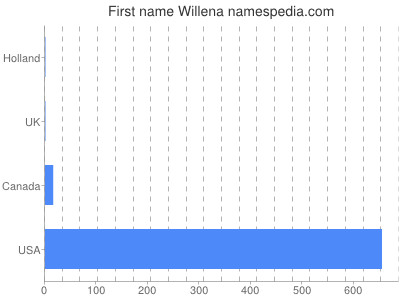 Given name Willena