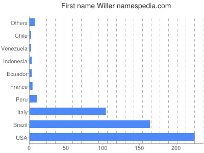 Given name Willer