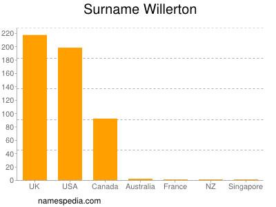 Surname Willerton