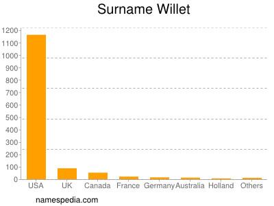 Surname Willet