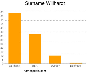 Surname Willhardt