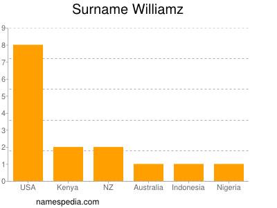 Surname Williamz
