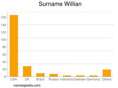Surname Willian