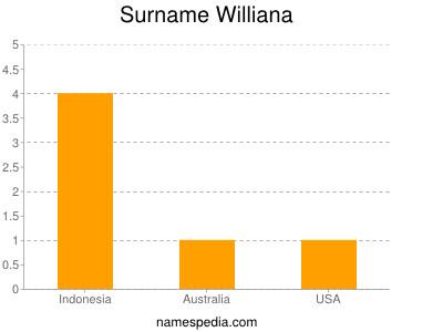 Surname Williana
