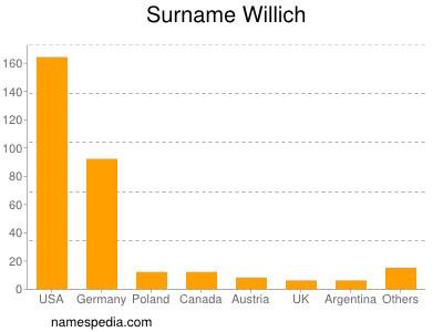 Surname Willich