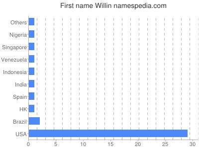 Given name Willin