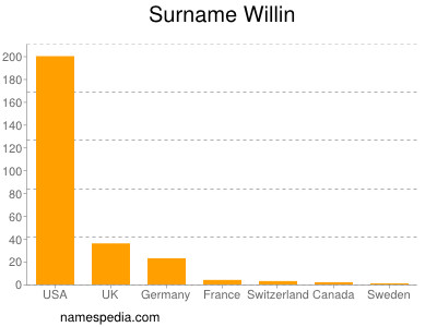 Surname Willin