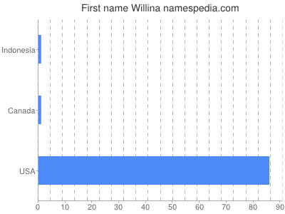 Given name Willina