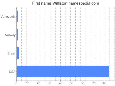 Given name Williston