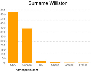 Surname Williston