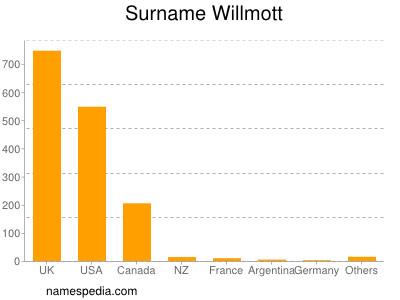 Surname Willmott