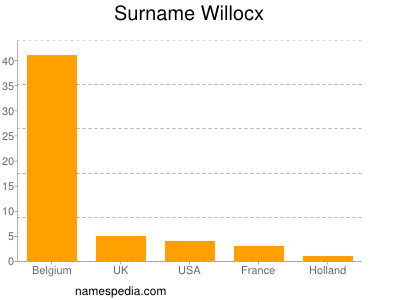 Surname Willocx