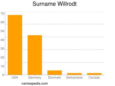 nom Willrodt