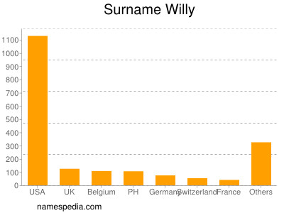 Surname Willy