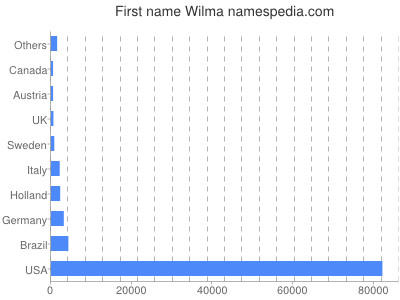 Given name Wilma