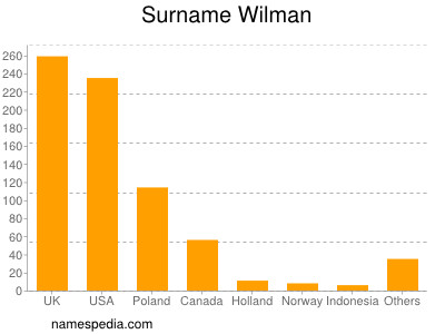 Surname Wilman