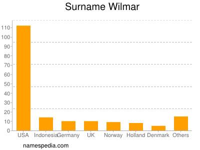 Surname Wilmar