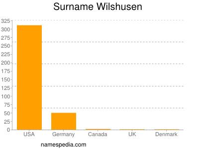 Surname Wilshusen