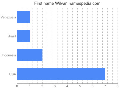 Given name Wilvan