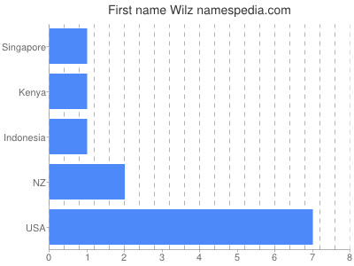 Given name Wilz
