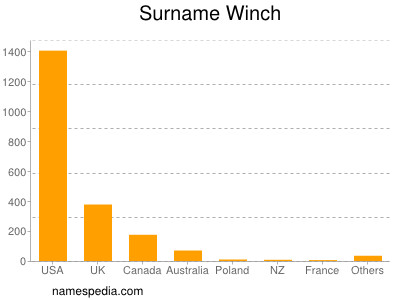 Surname Winch