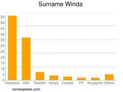 Surname Winda