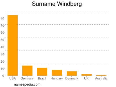 Surname Windberg