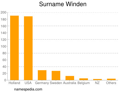 Surname Winden