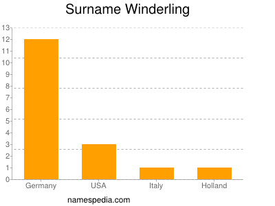Surname Winderling