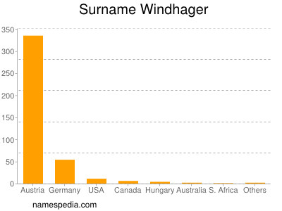 Surname Windhager