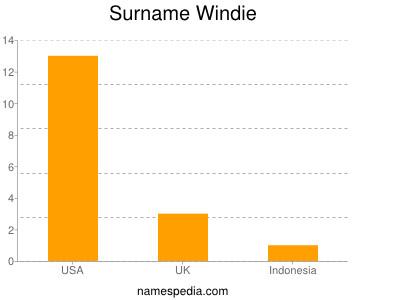 Surname Windie