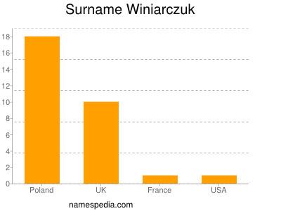 Surname Winiarczuk