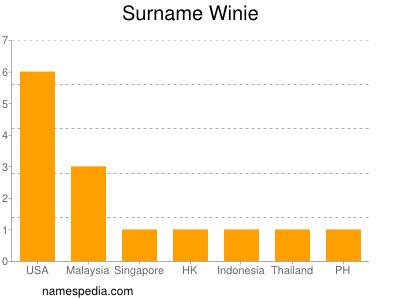 Surname Winie