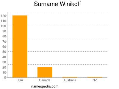 Surname Winikoff