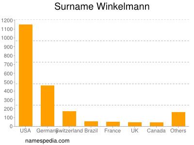 Surname Winkelmann